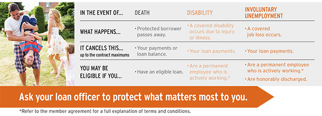 Protecting your loan balance or loan payments against death, disability, or involuntary employment could help protect your finances.