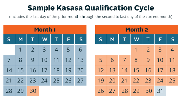 Sample Kasasa Qualification Cycle
